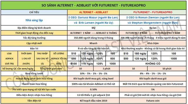 Một số so sánh giữa hai nền tảng alternet và Futurenet